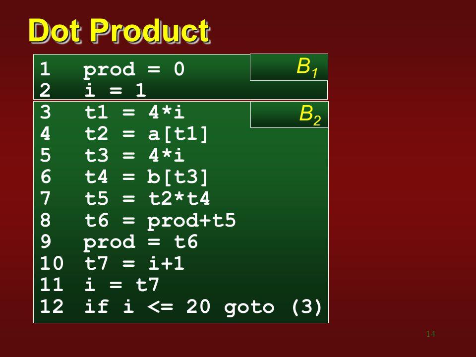 Dot Product B1 prod = 0 i = 1 t1 = 4*i t2 = a[t1] B2 t3 = 4*i
